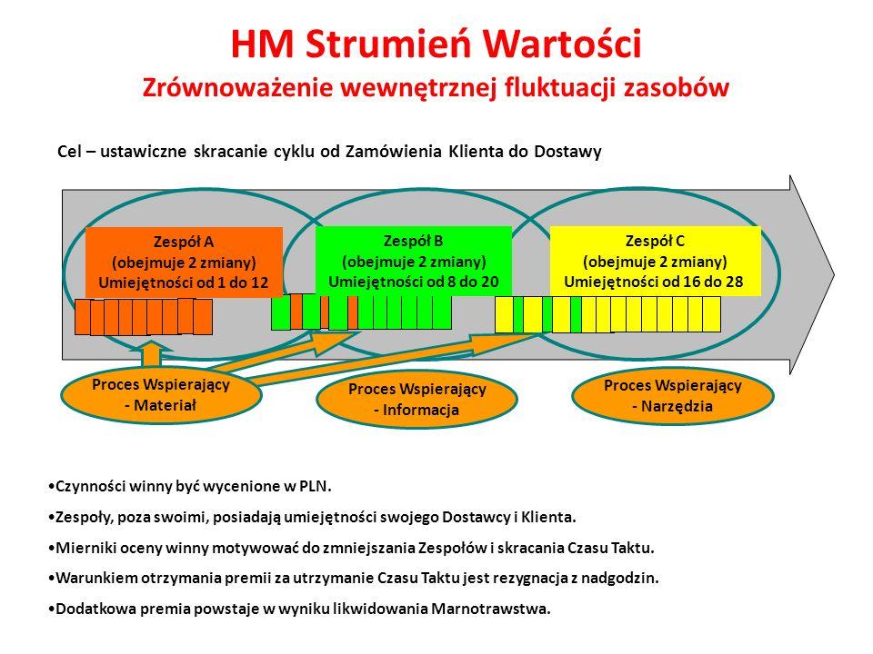 HM Strumień Wartości Zrównoważenie wewnętrznej fluktuacji zasobów Cel – ustawiczne skracanie cyklu od Zamówienia Klienta do Dostawy Czynności winny by