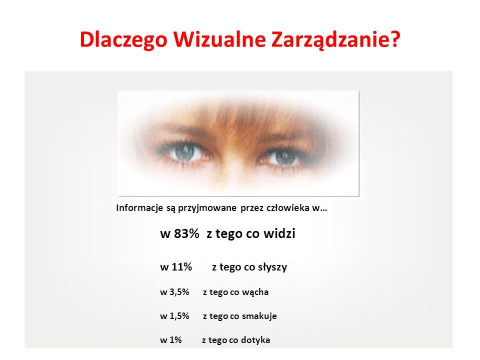 Informacje są przyjmowane przez człowieka w… w 83% z tego co widzi w 11% z tego co słyszy w 3,5% z tego co wącha w 1,5% z tego co smakuje w 1% z tego