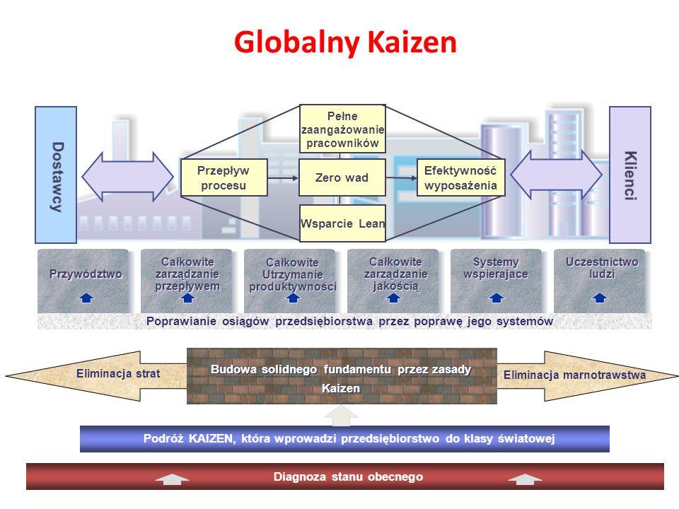 Globalny Kaizen Całkowite zarządzanie przepływem Całkowite zarządzanie przepływem Całkowite zarządzanie jakością Całkowite zarządzanie jakością Całkow