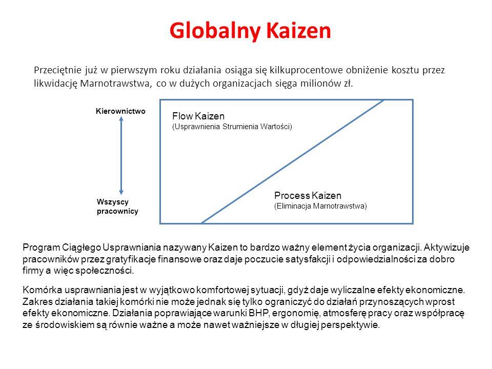 Globalny Kaizen Flow Kaizen (Usprawnienia Strumienia Wartości) Process Kaizen (Eliminacja Marnotrawstwa) Wszyscy pracownicy Kierownictwo Przeciętnie j