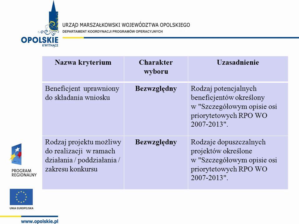Nazwa kryteriumCharakter wyboru Uzasadnienie Beneficjent uprawniony do składania wniosku BezwzględnyRodzaj potencjalnych beneficjentów określony w