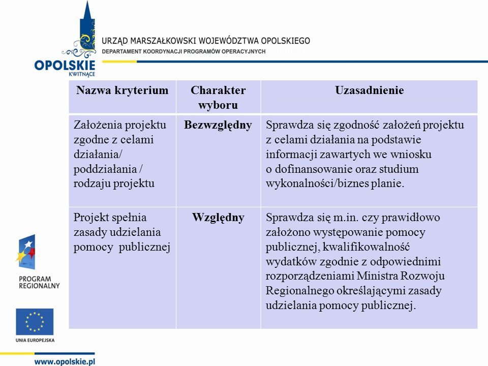 Nazwa kryteriumCharakter wyboru Uzasadnienie Założenia projektu zgodne z celami działania/ poddziałania / rodzaju projektu BezwzględnySprawdza się zgodność założeń projektu z celami działania na podstawie informacji zawartych we wniosku o dofinansowanie oraz studium wykonalności/biznes planie.
