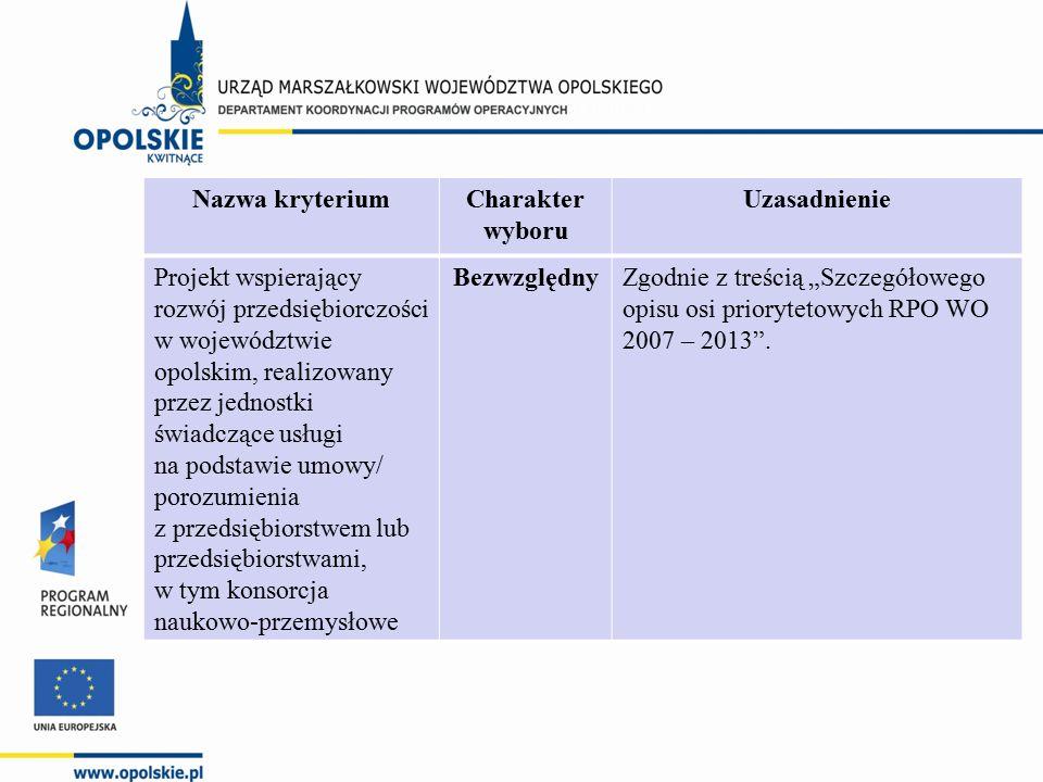 Nazwa kryteriumCharakter wyboru Uzasadnienie Projekt wspierający rozwój przedsiębiorczości w województwie opolskim, realizowany przez jednostki świadc