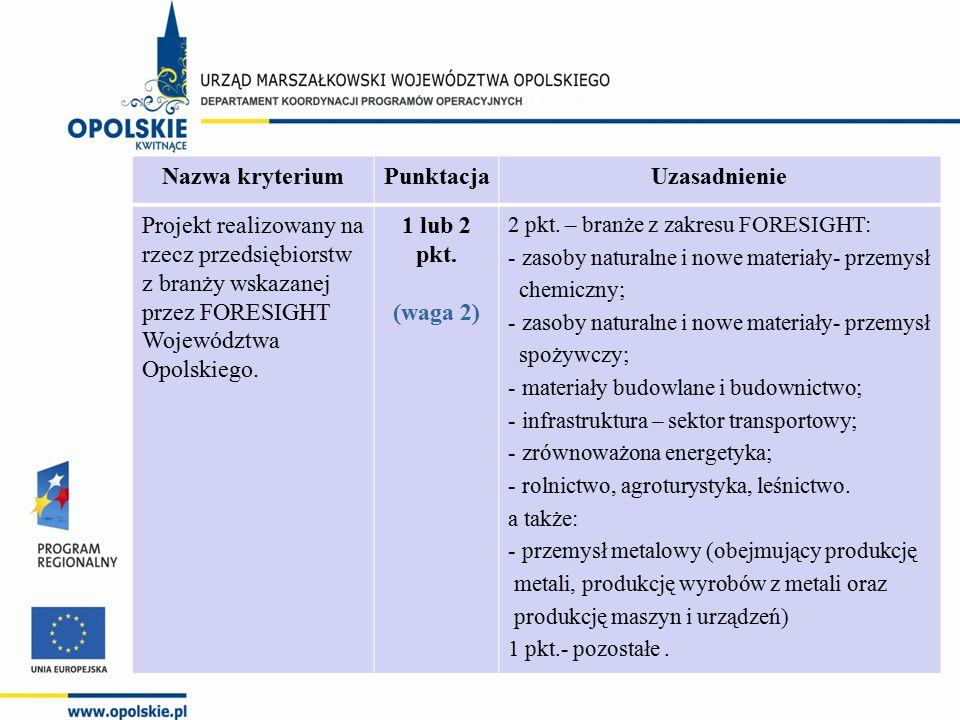 Nazwa kryteriumPunktacjaUzasadnienie Projekt realizowany na rzecz przedsiębiorstw z branży wskazanej przez FORESIGHT Województwa Opolskiego. 1 lub 2 p
