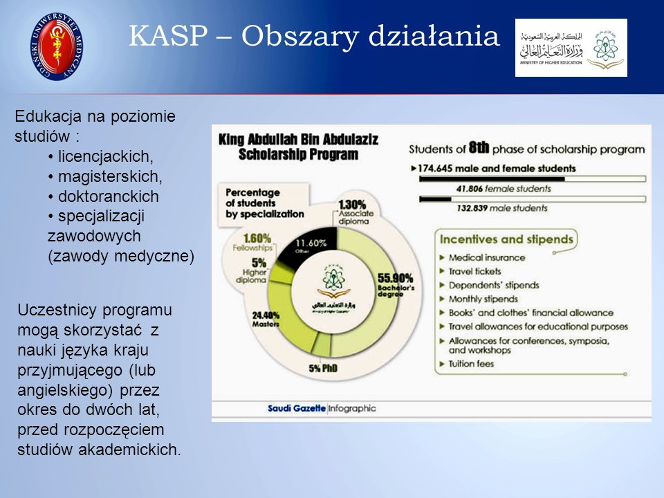 Edukacja na poziomie studiów : licencjackich, magisterskich, doktoranckich specjalizacji zawodowych (zawody medyczne) Uczestnicy programu mogą skorzys