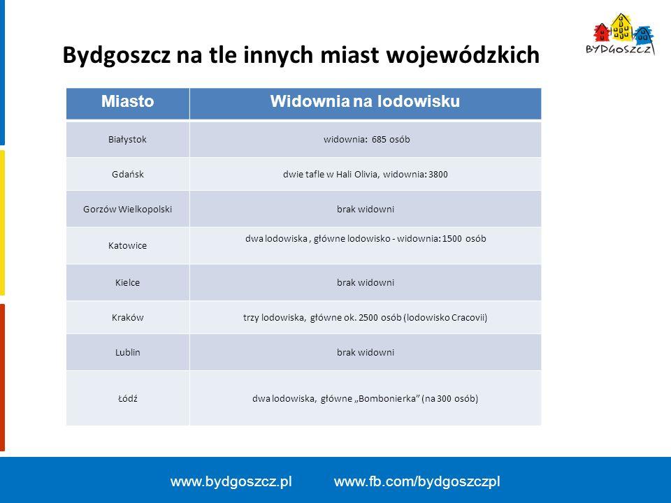 www.bydgoszcz.pl www.fb.com/bydgoszczpl MiastoWidownia na lodowisku Białystok widownia: 685 osób Gdańskdwie tafle w Hali Olivia, widownia: 3800 Gorzów