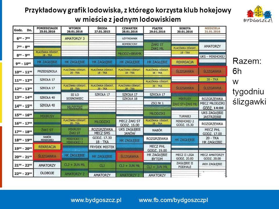 Przykładowy grafik lodowiska, z którego korzysta klub hokejowy w mieście z jednym lodowiskiem www.bydgoszcz.pl www.fb.com/bydgoszczpl Razem: 6h w tygo