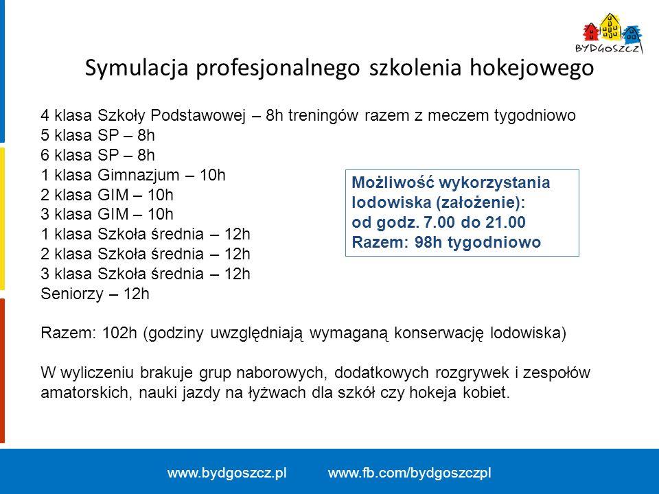 Symulacja profesjonalnego szkolenia hokejowego www.bydgoszcz.pl www.fb.com/bydgoszczpl 4 klasa Szkoły Podstawowej – 8h treningów razem z meczem tygodn