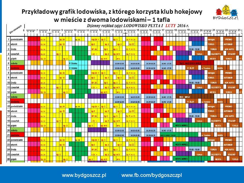 Przykładowy grafik lodowiska, z którego korzysta klub hokejowy w mieście z dwoma lodowiskami – 1 tafla www.bydgoszcz.pl www.fb.com/bydgoszczpl