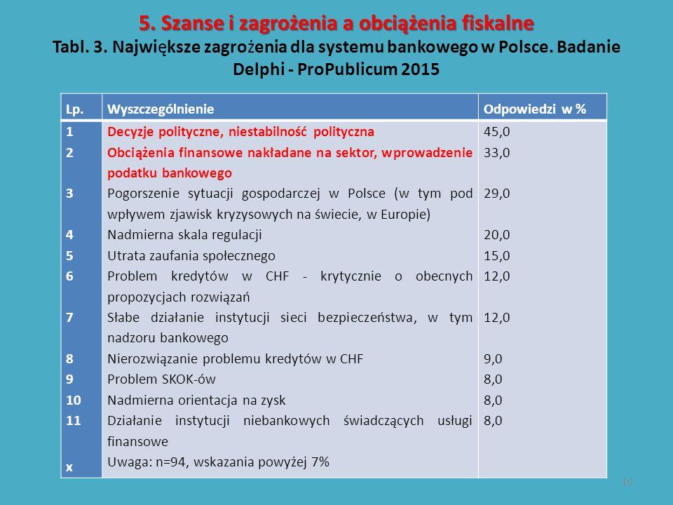 5. Szanse i zagrożenia a obciążenia fiskalne 5. Szanse i zagrożenia a obciążenia fiskalne Tabl. 3. Największe zagrożenia dla systemu bankowego w Polsc