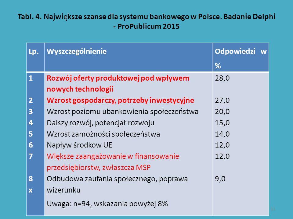 Tabl. 4. Największe szanse dla systemu bankowego w Polsce. Badanie Delphi - ProPublicum 2015 Lp.Wyszczególnienie Odpowiedzi w % 1 234567 8x1 234567 8x