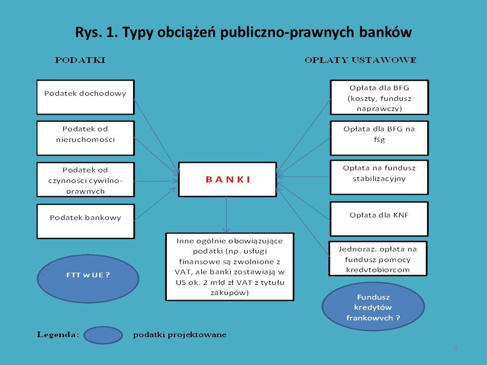 Rys. 1. Typy obciążeń publiczno-prawnych banków 4
