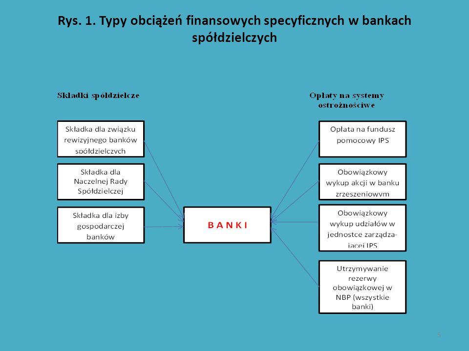 Rys. 1. Typy obciążeń finansowych specyficznych w bankach spółdzielczych 5