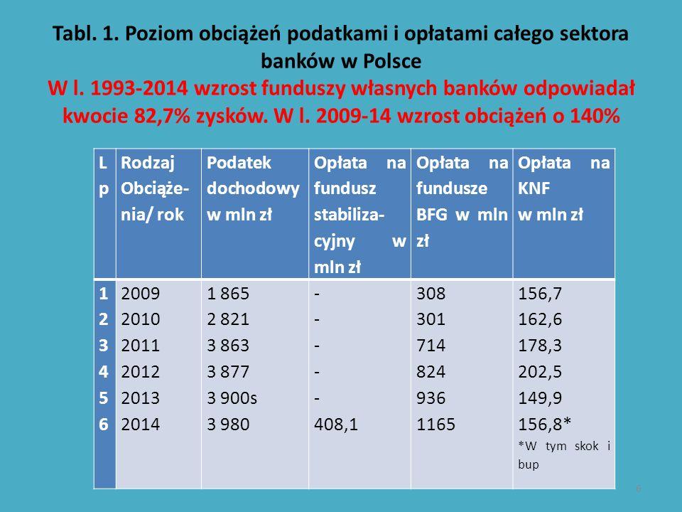 Tabl. 1. Poziom obciążeń podatkami i opłatami całego sektora banków w Polsce W l. 1993-2014 wzrost funduszy własnych banków odpowiadał kwocie 82,7% zy