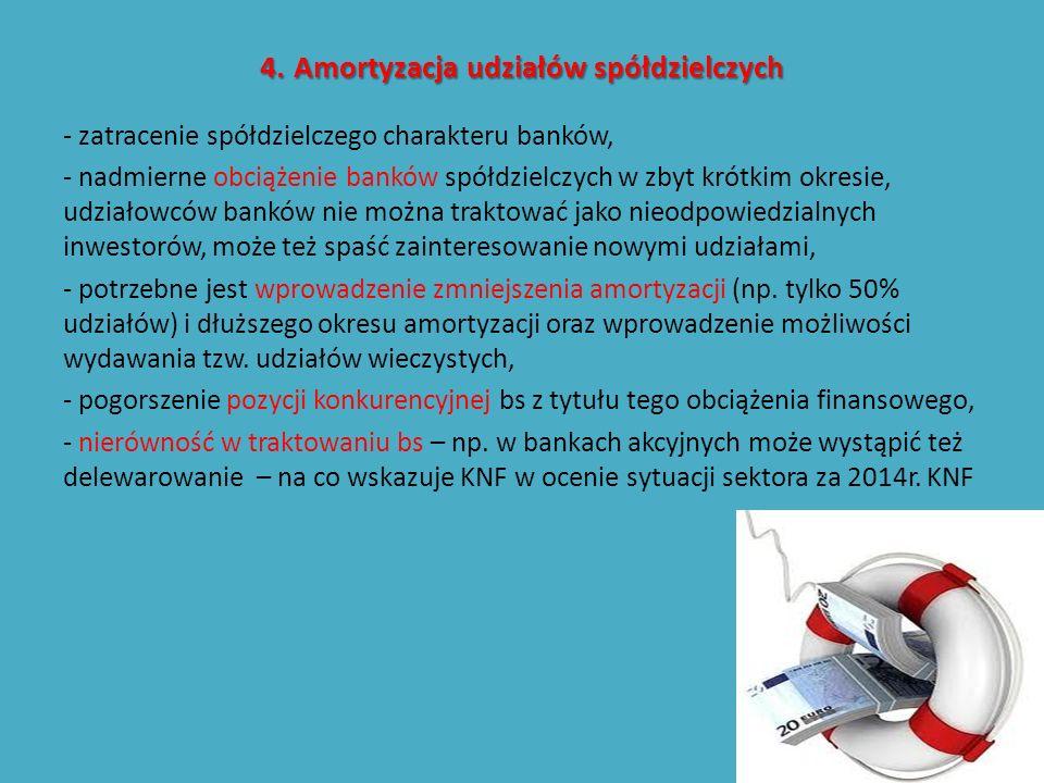 4.Amortyzacja udziałów spółdzielczych 4. Amortyzacja udziałów spółdzielczych - zatracenie spółdzielczego charakteru banków, - nadmierne obciążenie ban