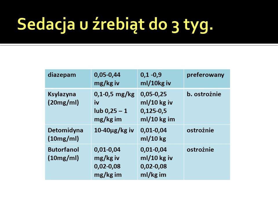 diazepam0,05-0,44 mg/kg iv 0,1 -0,9 ml/10kg iv preferowany Ksylazyna (20mg/ml) 0,1-0,5 mg/kg iv lub 0,25 – 1 mg/kg im 0,05-0,25 ml/10 kg iv 0,125-0,5 ml/10 kg im b.