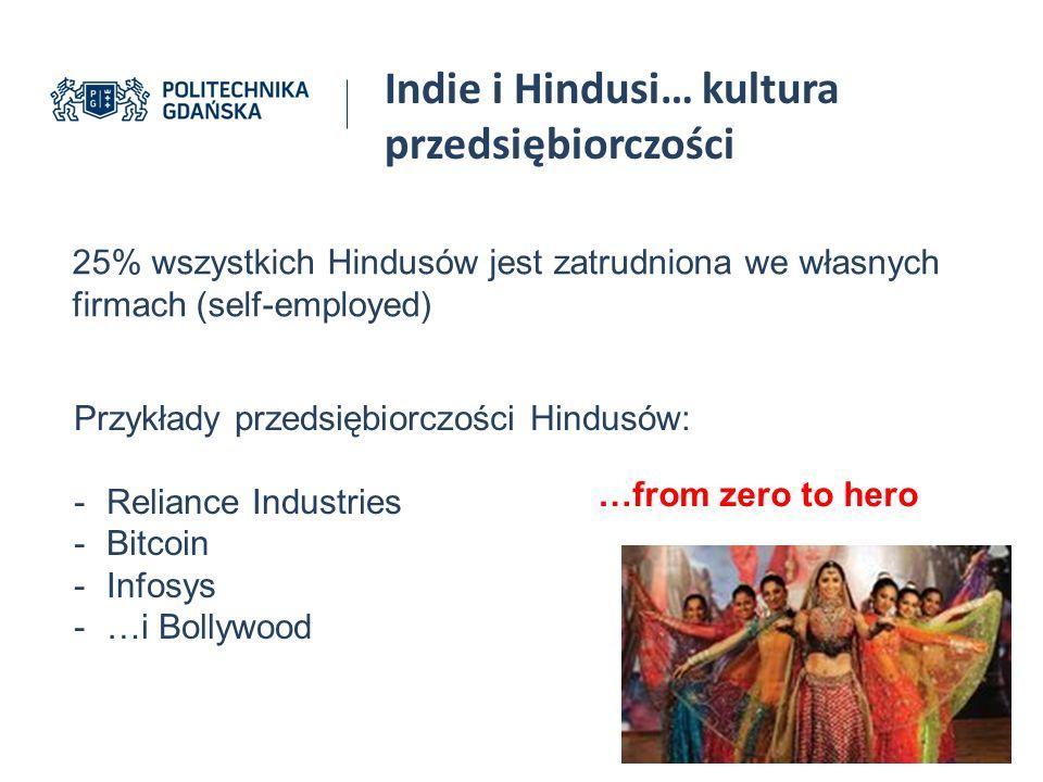 Indie i Hindusi… kultura przedsiębiorczości 25% wszystkich Hindusów jest zatrudniona we własnych firmach (self-employed) Przykłady przedsiębiorczości