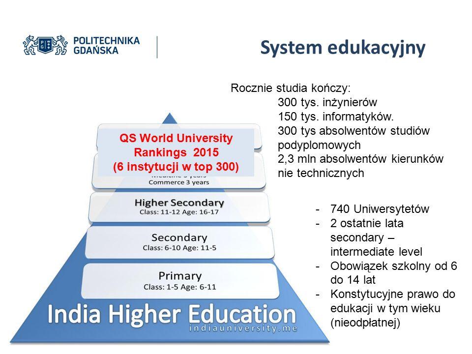 -740 Uniwersytetów -2 ostatnie lata secondary – intermediate level -Obowiązek szkolny od 6 do 14 lat -Konstytucyjne prawo do edukacji w tym wieku (nie