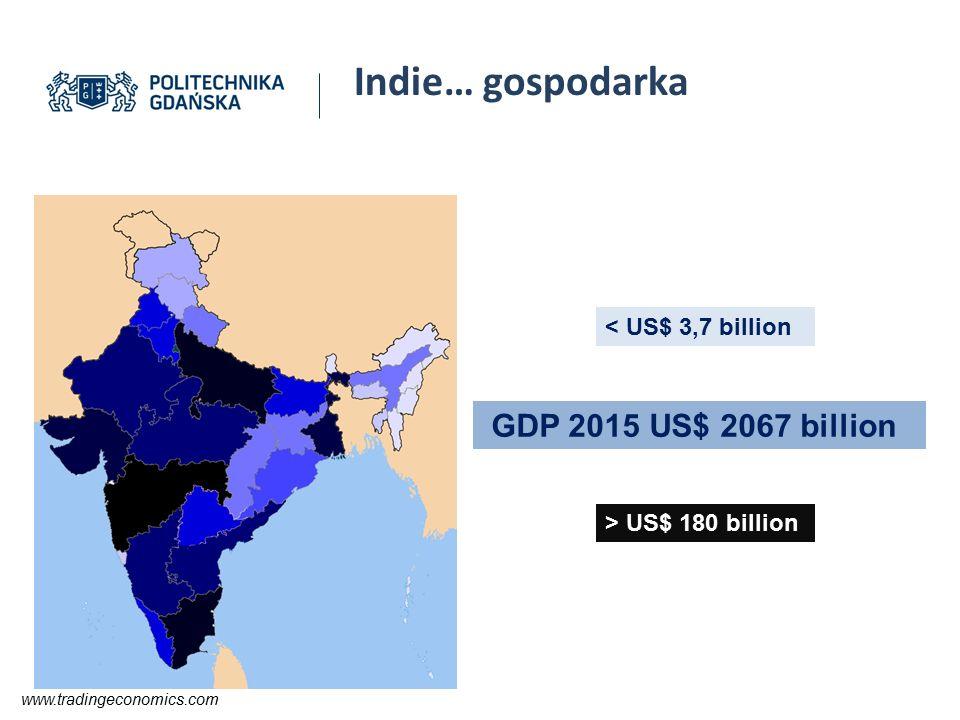 Indie… gospodarka > US$ 180 billion GDP 2015 US$ 2067 billion < US$ 3,7 billion www.tradingeconomics.com