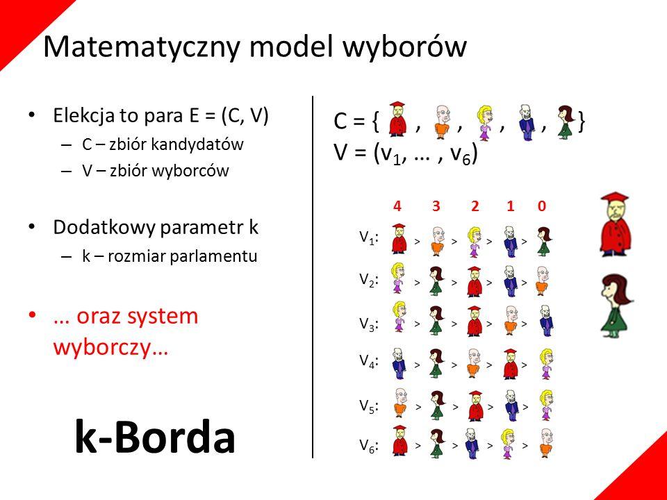 C = {,,,, } V = (v 1, …, v 6 ) Elekcja to para E = (C, V) – C – zbiór kandydatów – V – zbiór wyborców Dodatkowy parametr k – k – rozmiar parlamentu … oraz system wyborczy… V1:V1: V5:V5: V2:V2: V3:V3: V6:V6: V4:V4: 4 3 2 1 0 k-Borda Matematyczny model wyborów
