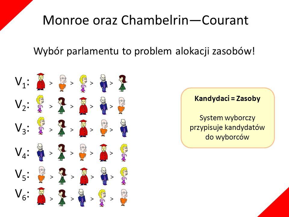 Monroe oraz Chambelrin—Courant Wybór parlamentu to problem alokacji zasobów! V1:V1: V5:V5: V2:V2: V3:V3: V6:V6: V4:V4: Kandydaci = Zasoby System wybor