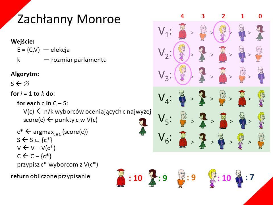 Wejście: E = (C,V) — elekcja k — rozmiar parlamentu Algorytm: S   for i = 1 to k do: for each c in C – S: V(c)  n/k wyborców oceniających c najwyżej score(c)  punkty c w V(c) c*  argmax c  C (score(c)) S  S  {c*} V  V – V(c*) C  C – {c*} przypisz c* wyborcom z V(c*) return obliczone przypisanie V1:V1: V5:V5: V2:V2: V3:V3: V6:V6: V4:V4: 4 3 2 1 0 : 10: 9 : 10 : 7 Zachłanny Monroe
