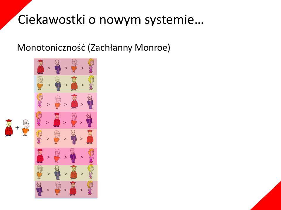 Ciekawostki o nowym systemie… Monotoniczność (Zachłanny Monroe)