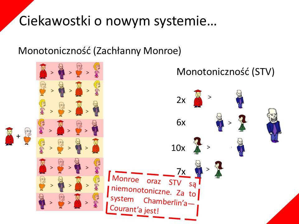 2x 6x 10x 7x Monroe oraz STV są niemonotoniczne. Za to system Chamberlin'a— Courant'a jest! Ciekawostki o nowym systemie… Monotoniczność (Zachłanny Mo