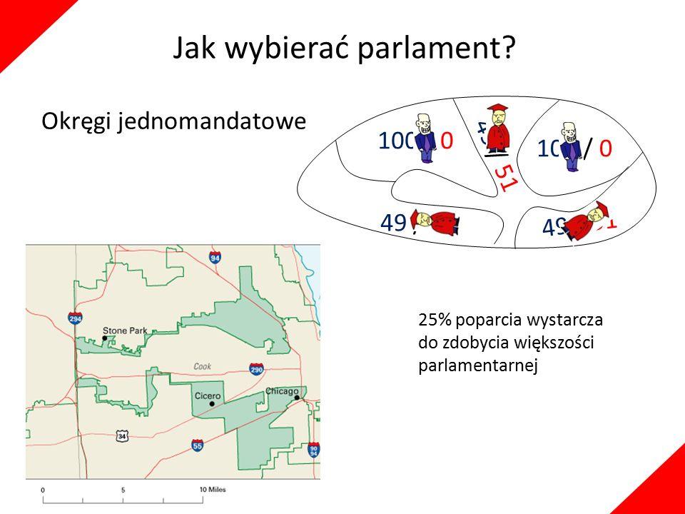 Jak wybierać parlament? Okręgi jednomandatowe 100 / 0 49 / 51 100 / 0 49 / 51 25% poparcia wystarcza do zdobycia większości parlamentarnej