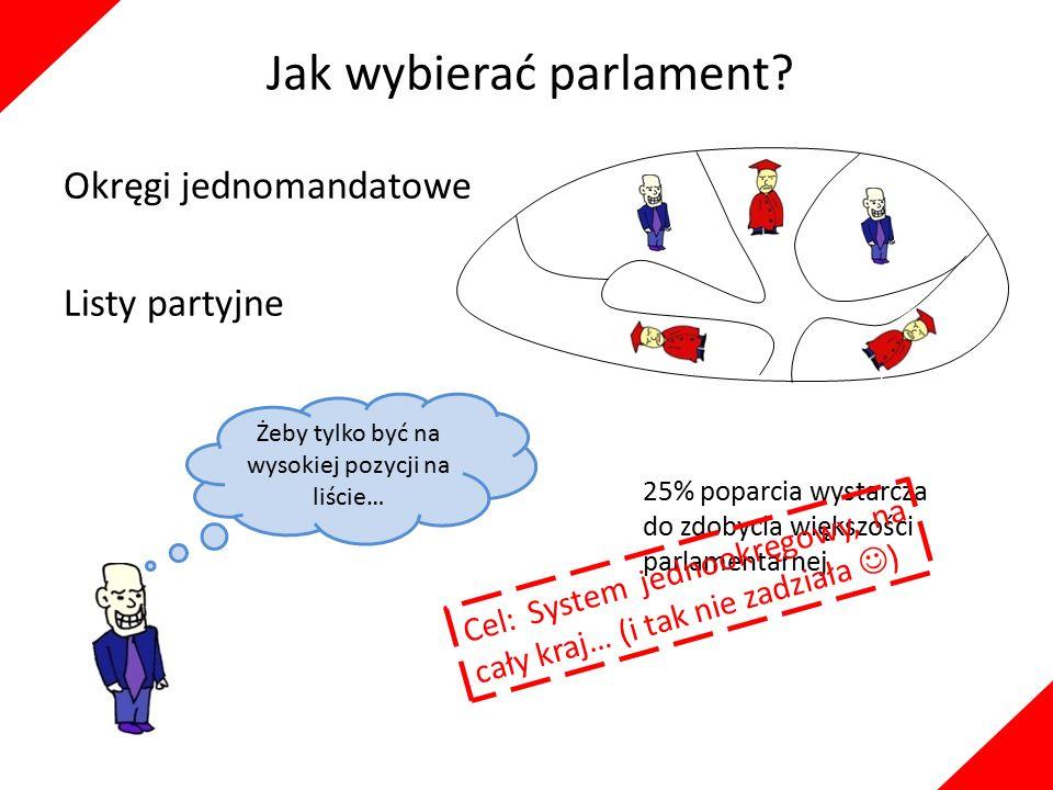 Jak wybierać parlament? Okręgi jednomandatowe Listy partyjne 25% poparcia wystarcza do zdobycia większości parlamentarnej Żeby tylko być na wysokiej p