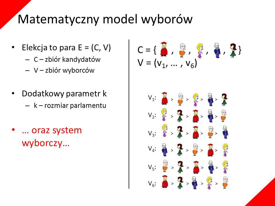 C = {,,,, } V = (v 1, …, v 6 ) Matematyczny model wyborów Elekcja to para E = (C, V) – C – zbiór kandydatów – V – zbiór wyborców Dodatkowy parametr k – k – rozmiar parlamentu … oraz system wyborczy… V1:V1: V5:V5: V2:V2: V3:V3: V6:V6: V4:V4: