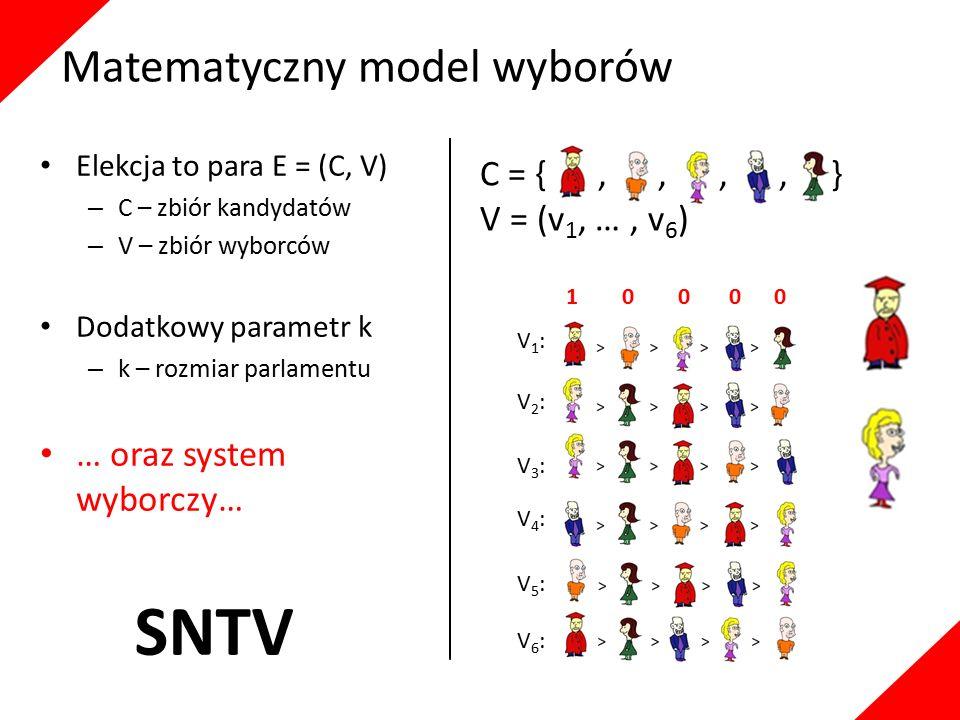 C = {,,,, } V = (v 1, …, v 6 ) Elekcja to para E = (C, V) – C – zbiór kandydatów – V – zbiór wyborców Dodatkowy parametr k – k – rozmiar parlamentu … oraz system wyborczy… V1:V1: V5:V5: V2:V2: V3:V3: V6:V6: V4:V4: 1 1 0 0 0 Bloc Matematyczny model wyborów