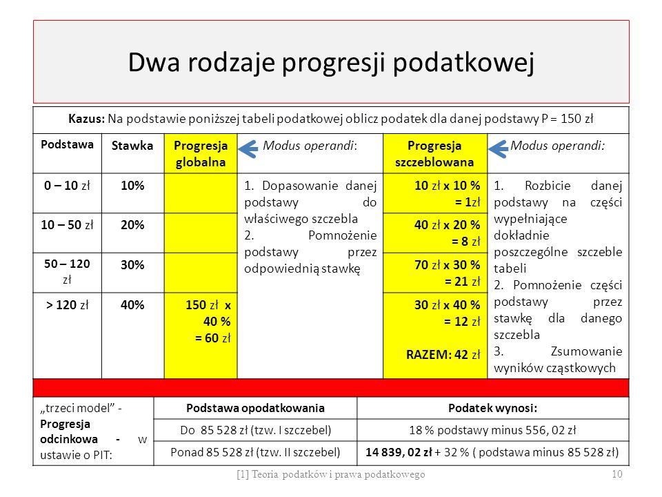 Dwa rodzaje progresji podatkowej Kazus: Na podstawie poniższej tabeli podatkowej oblicz podatek dla danej podstawy P = 150 zł Podstawa StawkaProgresja globalna Modus operandi:Progresja szczeblowana Modus operandi: 0 – 10 zł10%1.
