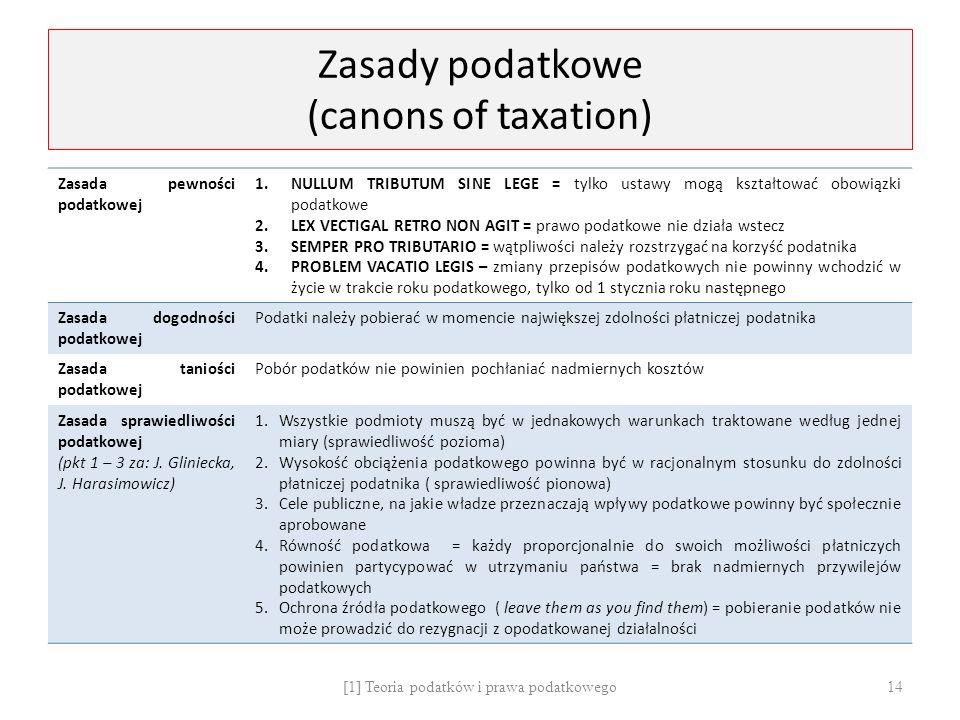 Zasady podatkowe (canons of taxation) Zasada pewności podatkowej 1.NULLUM TRIBUTUM SINE LEGE = tylko ustawy mogą kształtować obowiązki podatkowe 2.LEX VECTIGAL RETRO NON AGIT = prawo podatkowe nie działa wstecz 3.SEMPER PRO TRIBUTARIO = wątpliwości należy rozstrzygać na korzyść podatnika 4.PROBLEM VACATIO LEGIS – zmiany przepisów podatkowych nie powinny wchodzić w życie w trakcie roku podatkowego, tylko od 1 stycznia roku następnego Zasada dogodności podatkowej Podatki należy pobierać w momencie największej zdolności płatniczej podatnika Zasada taniości podatkowej Pobór podatków nie powinien pochłaniać nadmiernych kosztów Zasada sprawiedliwości podatkowej (pkt 1 – 3 za: J.