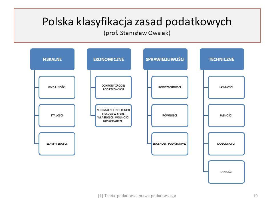 Polska klasyfikacja zasad podatkowych (prof.
