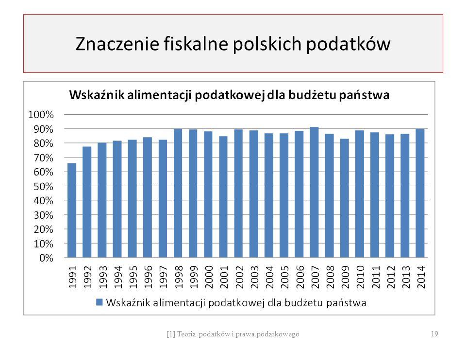 Znaczenie fiskalne polskich podatków [1] Teoria podatków i prawa podatkowego 19