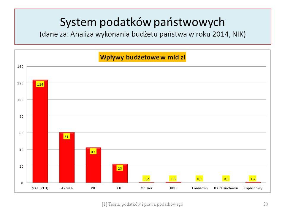System podatków państwowych (dane za: Analiza wykonania budżetu państwa w roku 2014, NIK) [1] Teoria podatków i prawa podatkowego20
