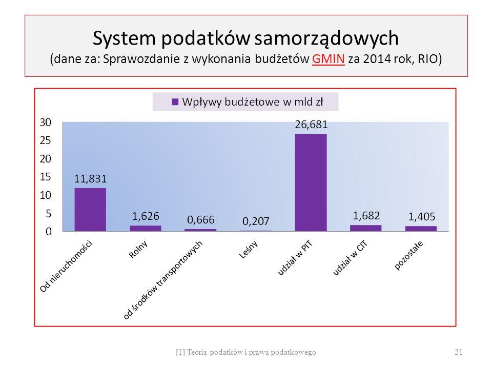 System podatków samorządowych (dane za: Sprawozdanie z wykonania budżetów GMIN za 2014 rok, RIO) [1] Teoria podatków i prawa podatkowego 21