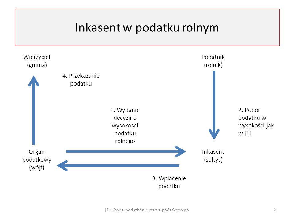Inkasent w podatku rolnym Wierzyciel (gmina) Podatnik (rolnik) 4.