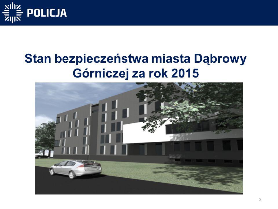 2 -40 831 -40 300-31 450 Stan bezpieczeństwa miasta Dąbrowy Górniczej za rok 2015