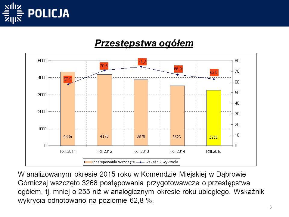 3 -40 831 -40 300-31 450 Przestępstwa ogółem W analizowanym okresie 2015 roku w Komendzie Miejskiej w Dąbrowie Górniczej wszczęto 3268 postępowania przygotowawcze o przestępstwa ogółem, tj.