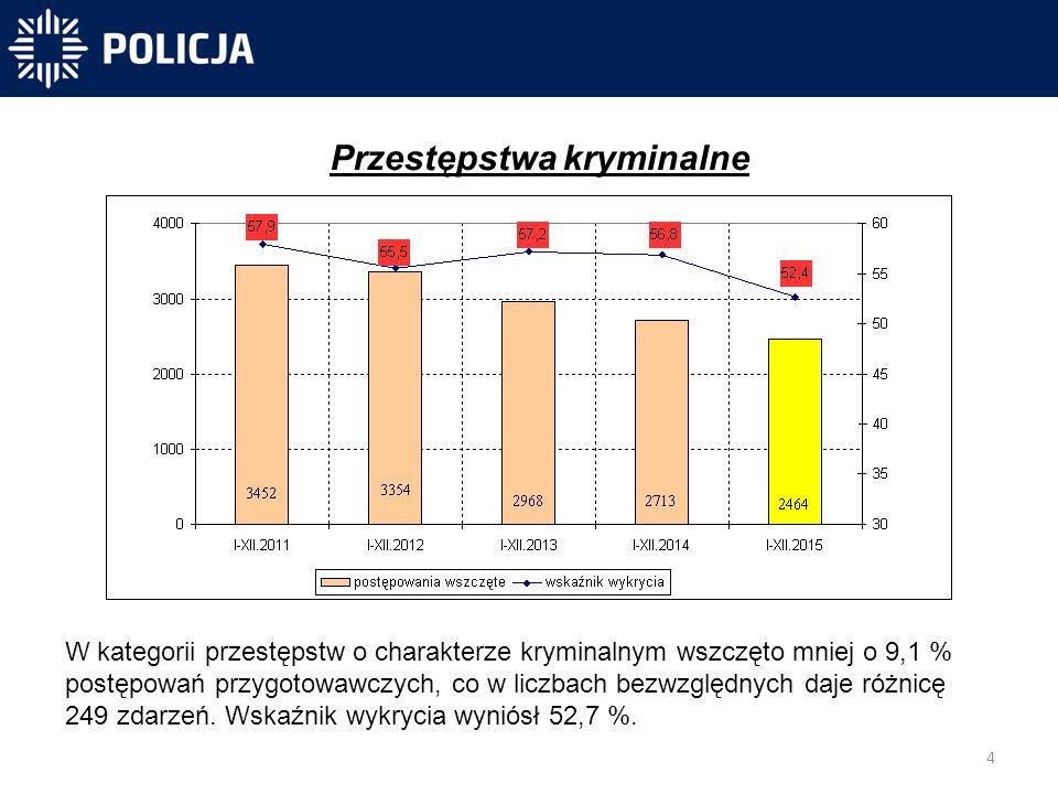 4 -40 831 -40 300-31 450 Przestępstwa kryminalne W kategorii przestępstw o charakterze kryminalnym wszczęto mniej o 9,1 % postępowań przygotowawczych, co w liczbach bezwzględnych daje różnicę 249 zdarzeń.