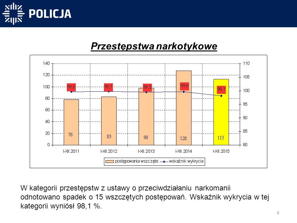 6 -40 831 -40 300-31 450 Przestępstwa narkotykowe W kategorii przestępstw z ustawy o przeciwdziałaniu narkomanii odnotowano spadek o 15 wszczętych postępowań.