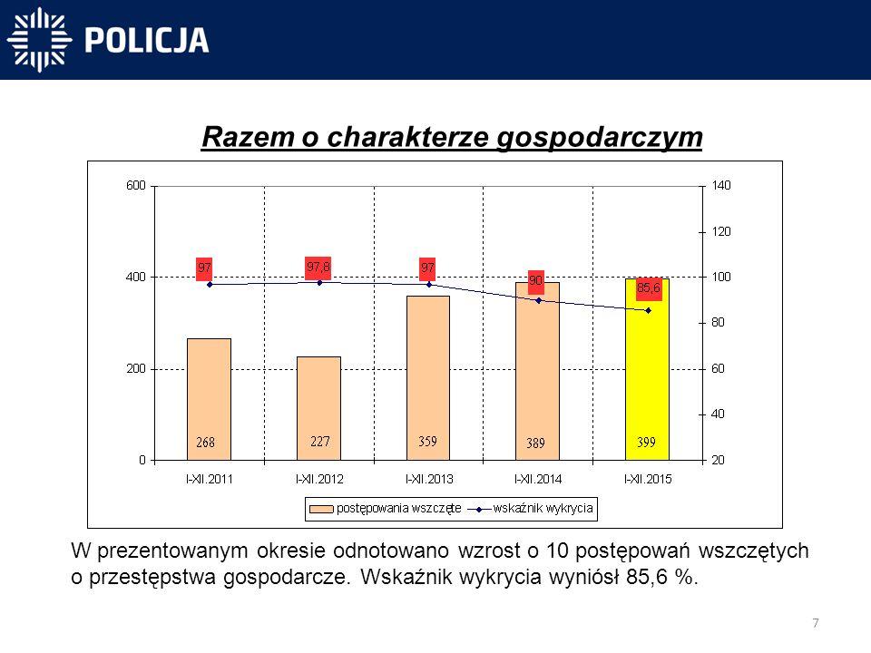 7 -40 831 -40 300-31 450 Razem o charakterze gospodarczym W prezentowanym okresie odnotowano wzrost o 10 postępowań wszczętych o przestępstwa gospodarcze.