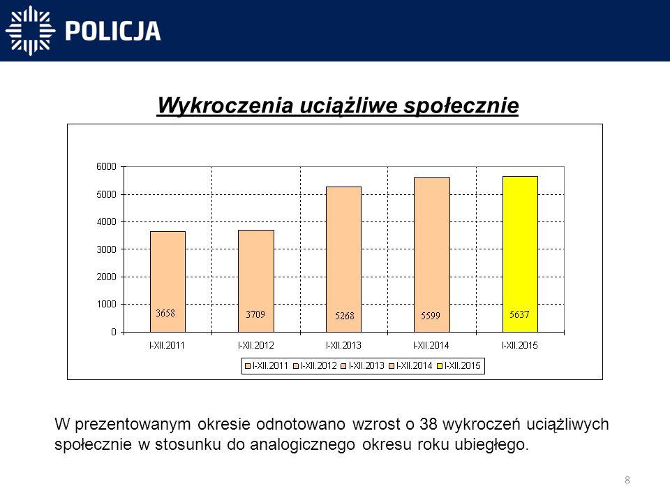 8 -40 831 -40 300-31 450 Wykroczenia uciążliwe społecznie W prezentowanym okresie odnotowano wzrost o 38 wykroczeń uciążliwych społecznie w stosunku do analogicznego okresu roku ubiegłego.