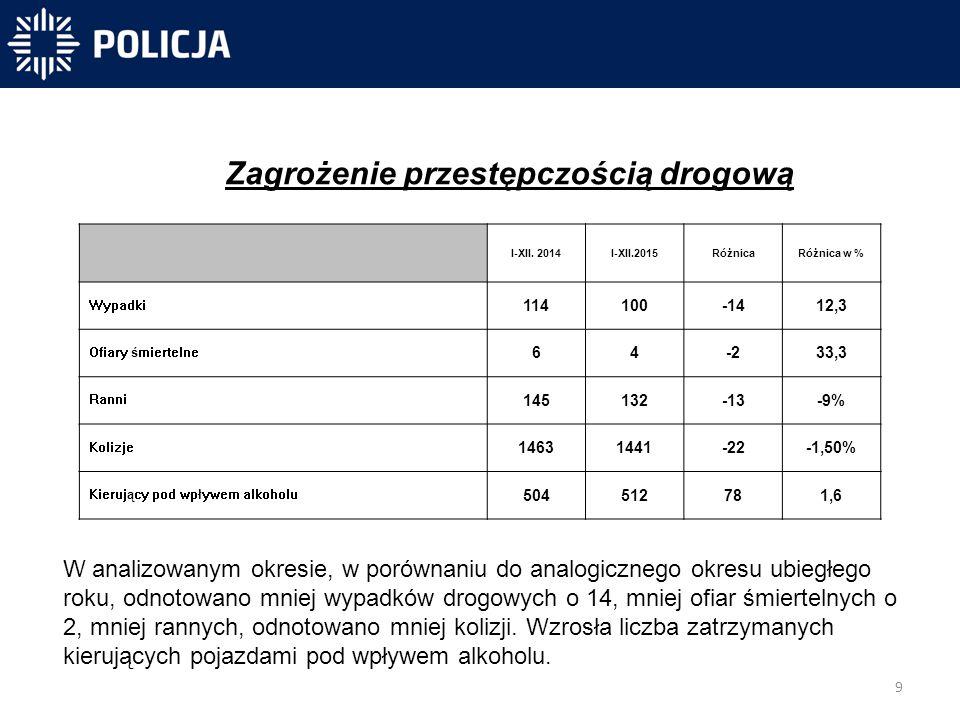9 -40 831 -40 300-31 450 Zagrożenie przestępczością drogową W analizowanym okresie, w porównaniu do analogicznego okresu ubiegłego roku, odnotowano mniej wypadków drogowych o 14, mniej ofiar śmiertelnych o 2, mniej rannych, odnotowano mniej kolizji.