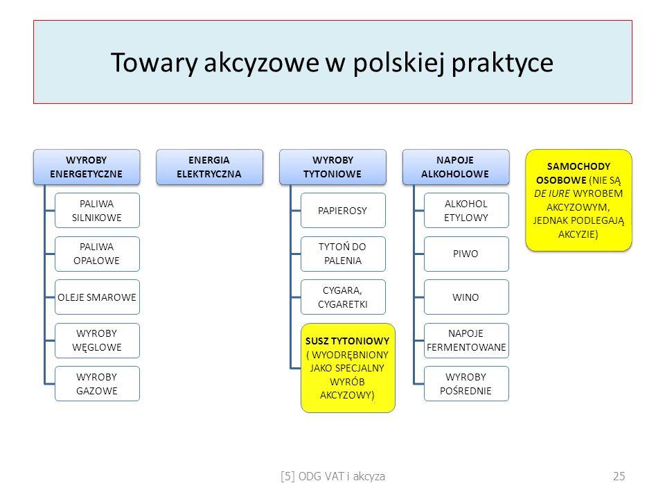 Towary akcyzowe w polskiej praktyce WYROBY ENERGETYCZNE PALIWA SILNIKOWE PALIWA OPAŁOWE OLEJE SMAROWE WYROBY WĘGLOWE WYROBY GAZOWE ENERGIA ELEKTRYCZNA