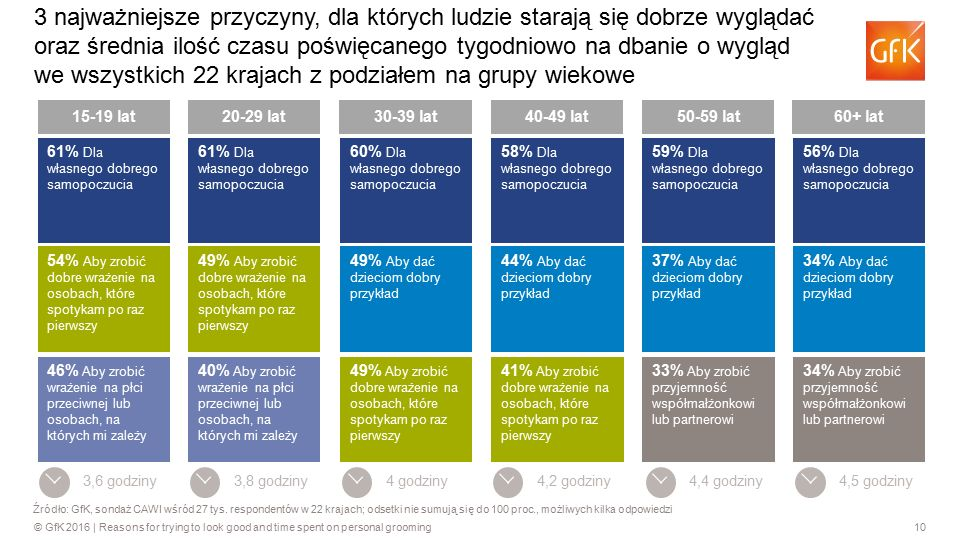 10© GfK 2016 | Reasons for trying to look good and time spent on personal grooming 15-19 lat 61% Dla własnego dobrego samopoczucia 54% Aby zrobić dobr