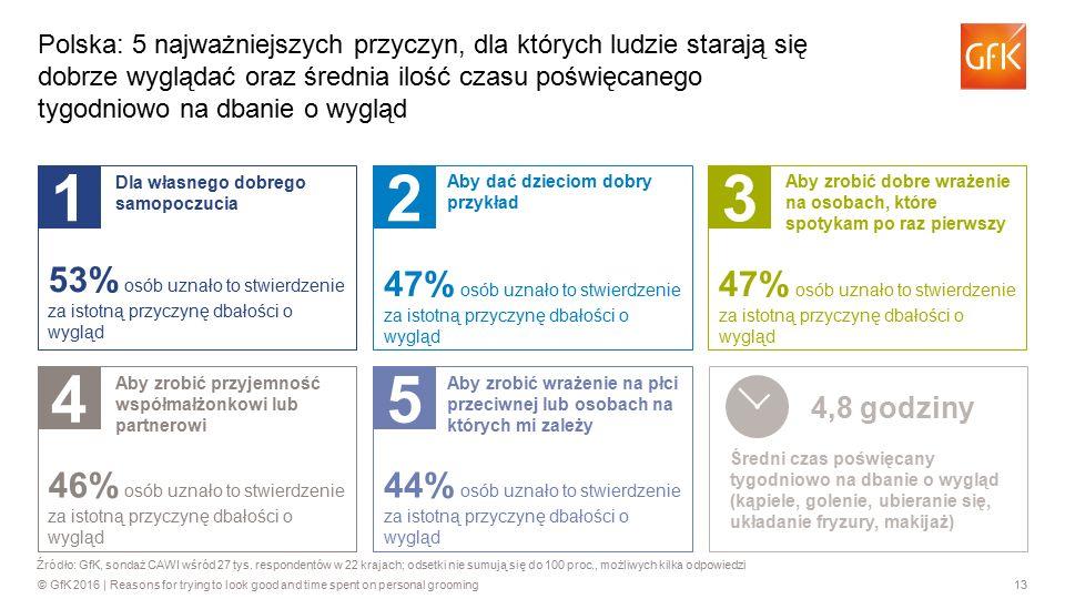 13© GfK 2016 | Reasons for trying to look good and time spent on personal grooming Polska: 5 najważniejszych przyczyn, dla których ludzie starają się