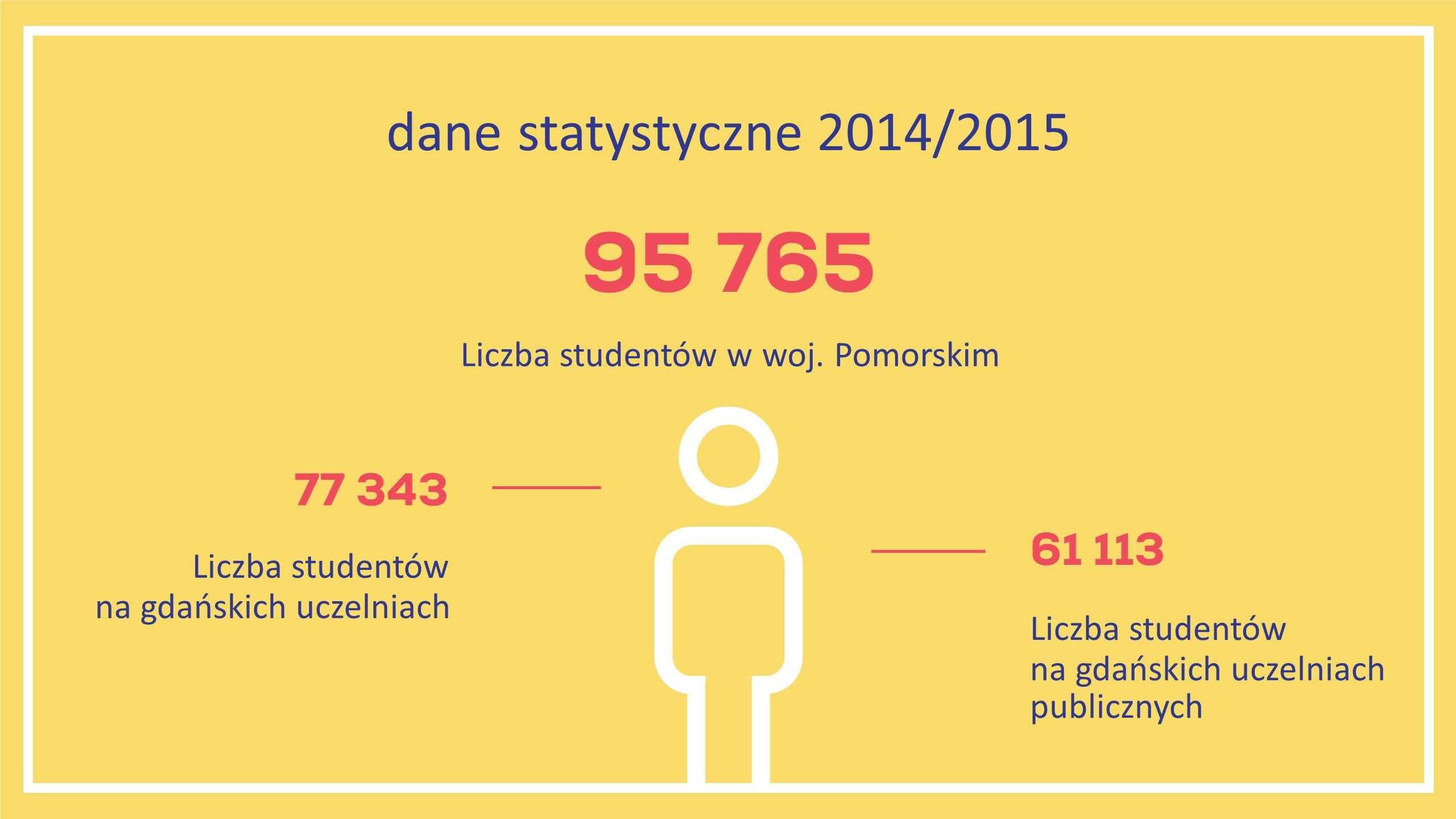 Liczba studentów w woj.